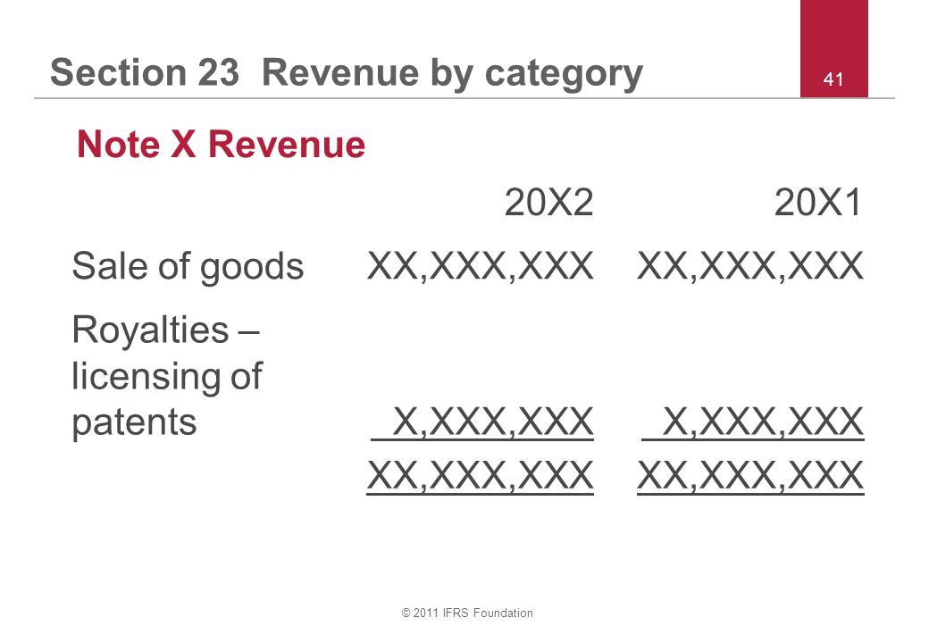 Section 23 Revenue by category