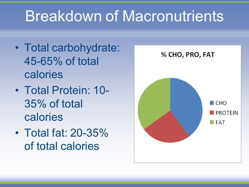 Breakdown of Macronutrients
