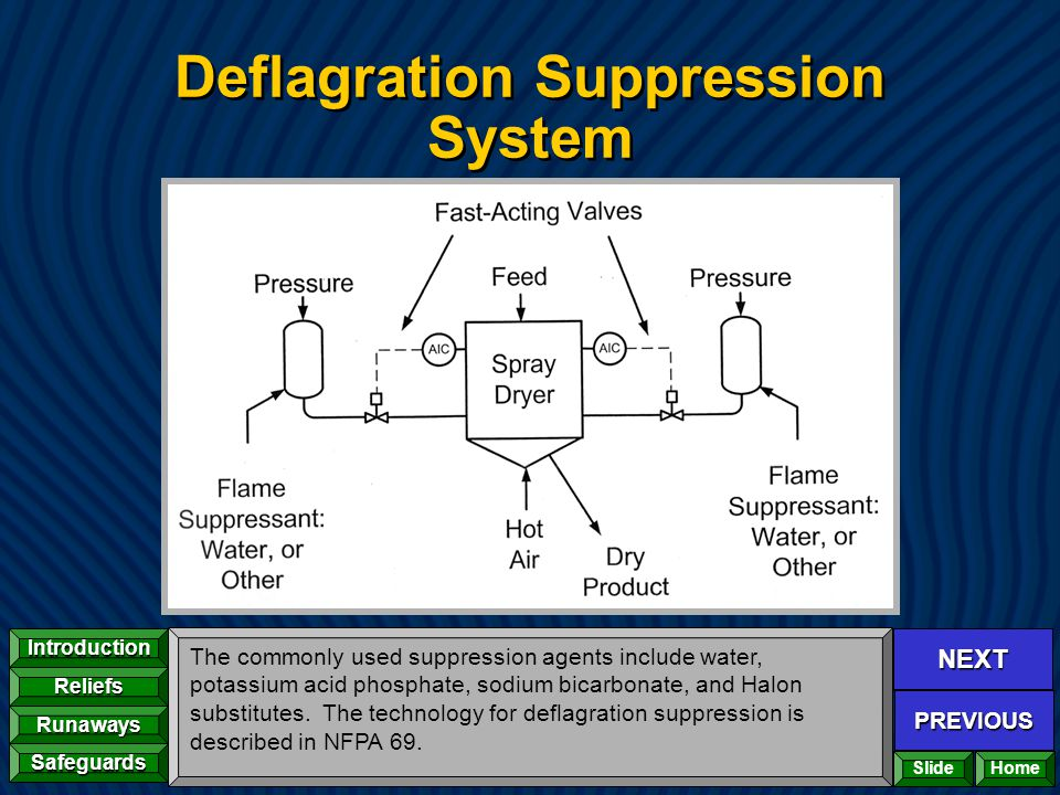Deflagration Suppression System