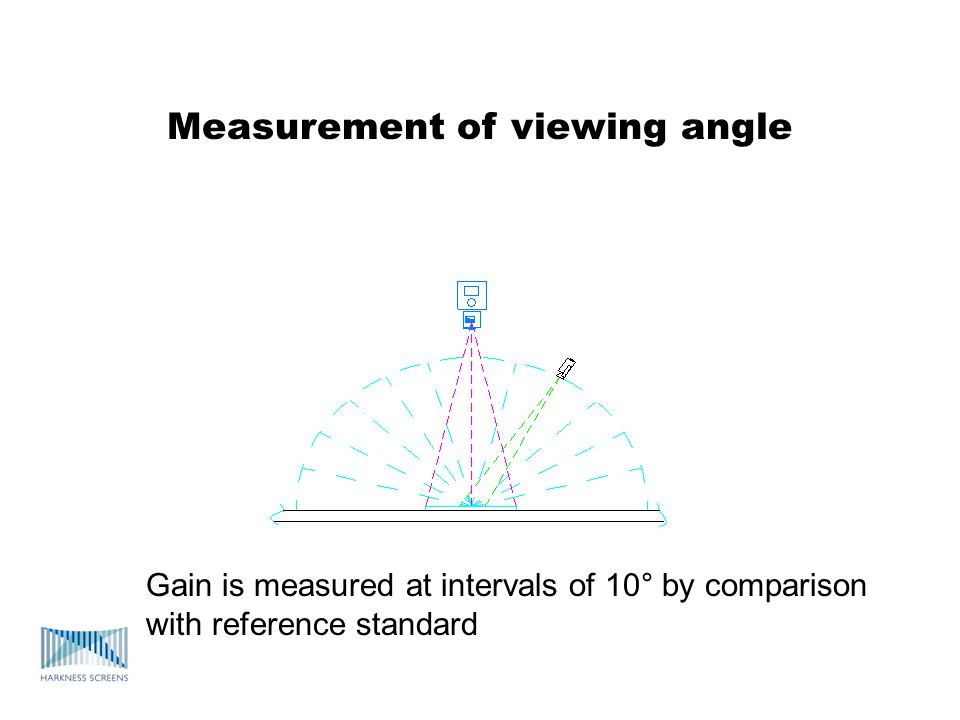 Measurement of viewing angle