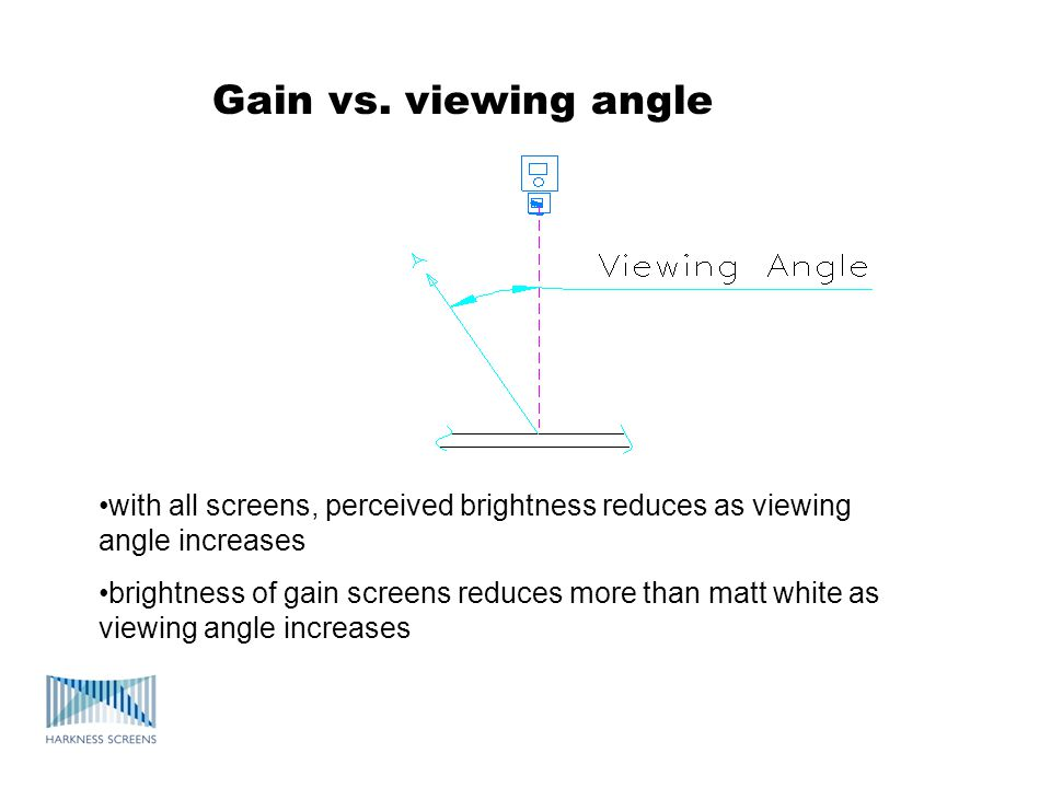 Gain vs. viewing angle with all screens, perceived brightness reduces as viewing angle increases.
