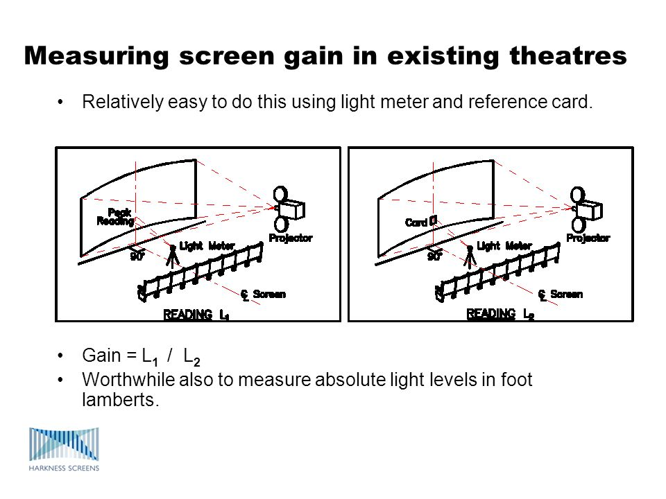 Measuring screen gain in existing theatres