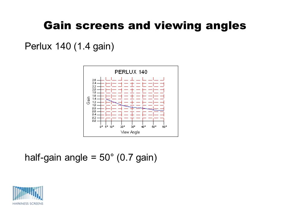 Gain screens and viewing angles