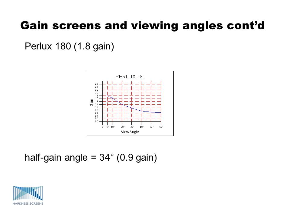Gain screens and viewing angles cont'd
