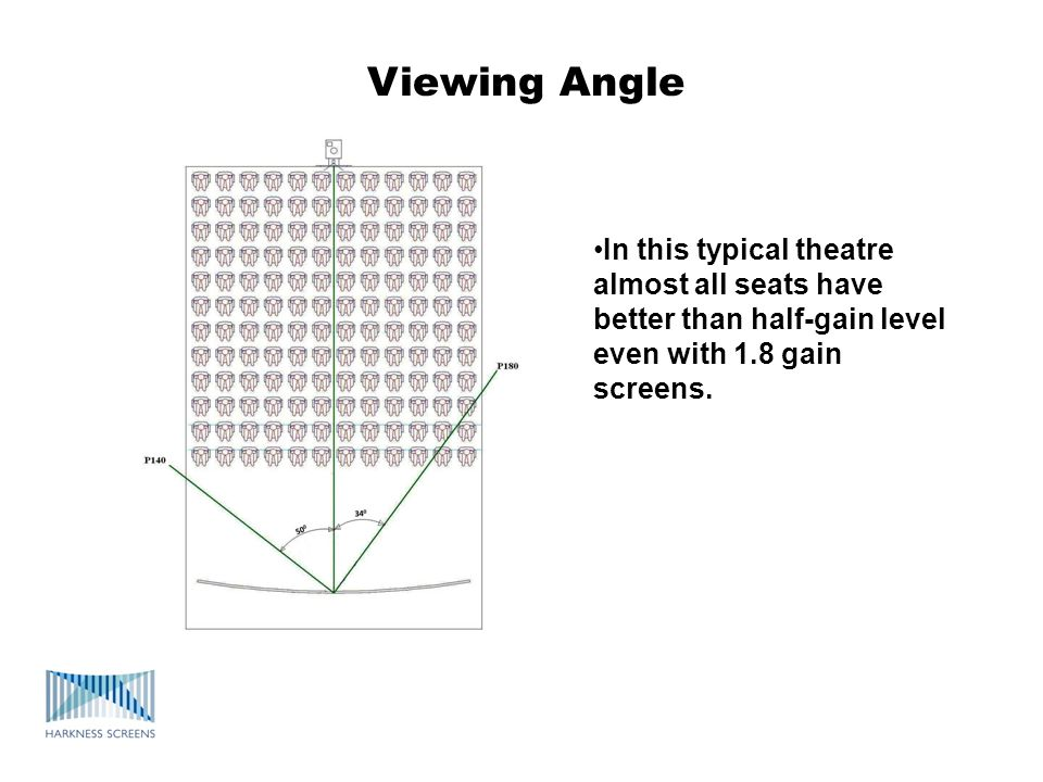 Viewing Angle In this typical theatre almost all seats have better than half-gain level even with 1.8 gain screens.