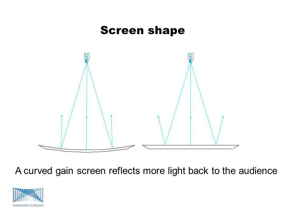 Screen shape A curved gain screen reflects more light back to the audience