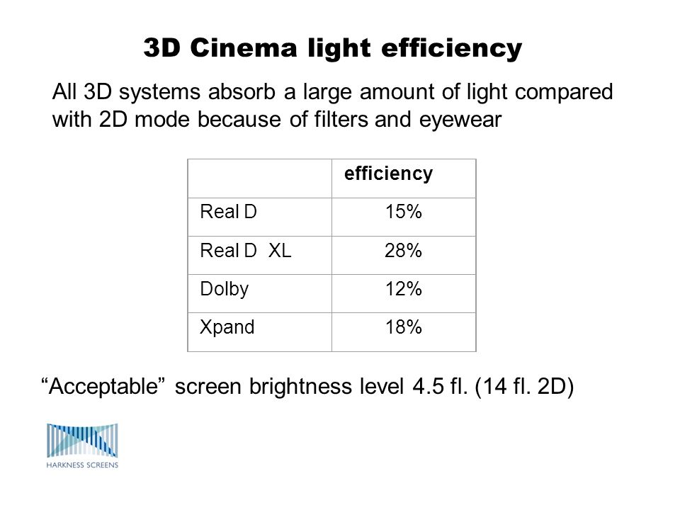 3D Cinema light efficiency