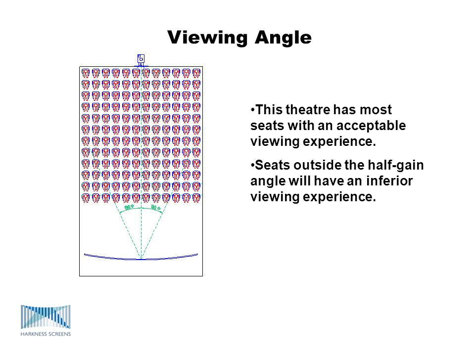 Viewing Angle This theatre has most seats with an acceptable viewing experience.