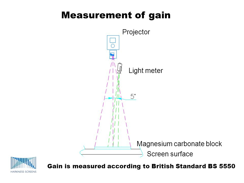 Measurement of gain Projector Light meter Magnesium carbonate block