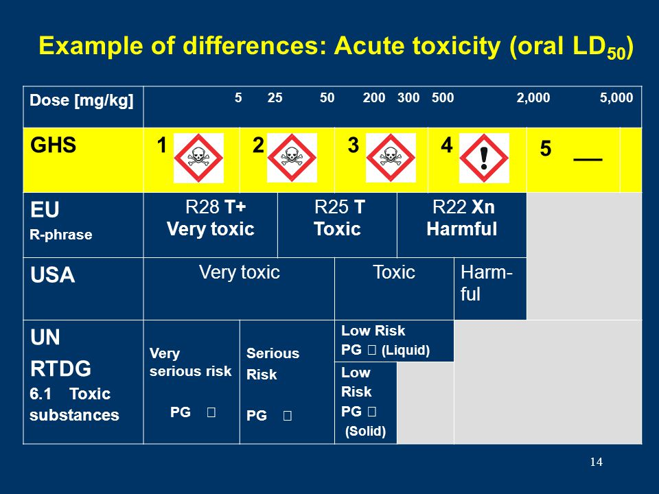 Example of differences: Acute toxicity (oral LD50)