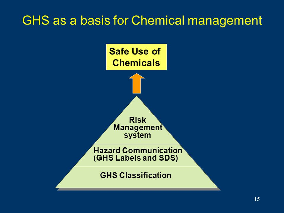 GHS as a basis for Chemical management