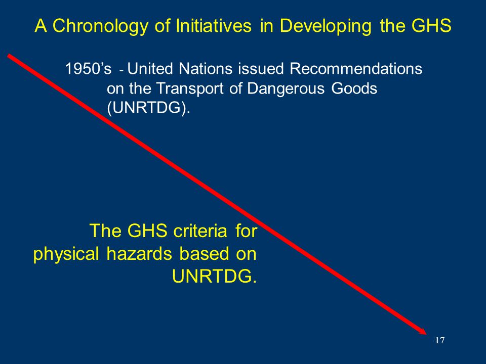 A Chronology of Initiatives in Developing the GHS