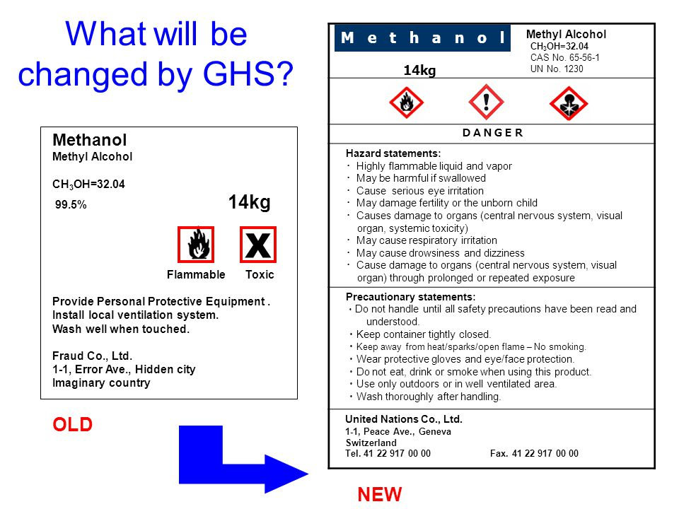 What will be changed by GHS