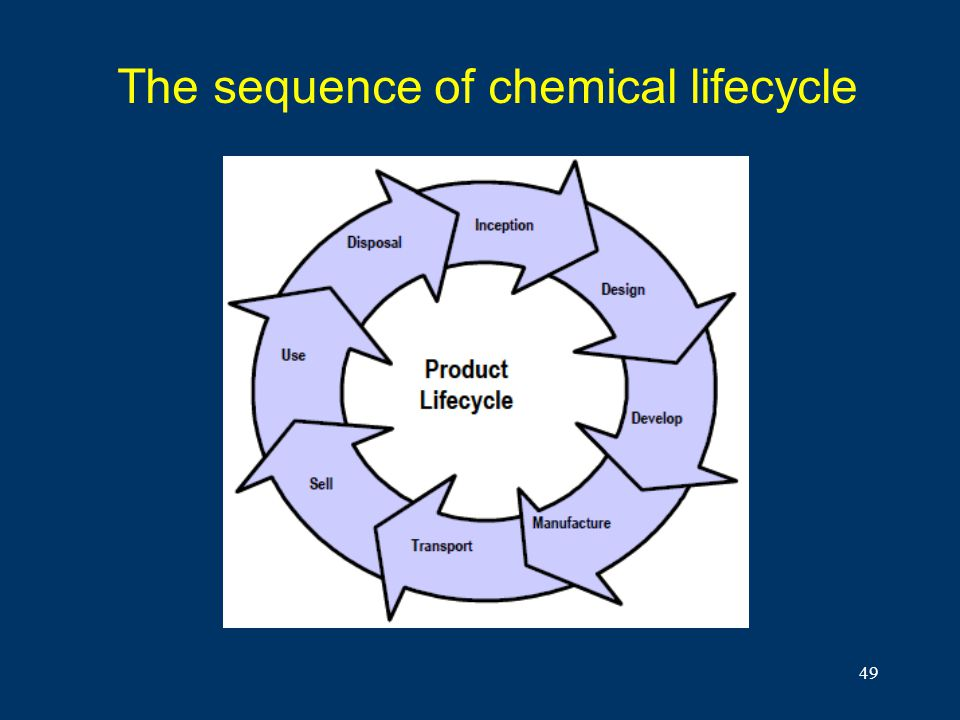The sequence of chemical lifecycle