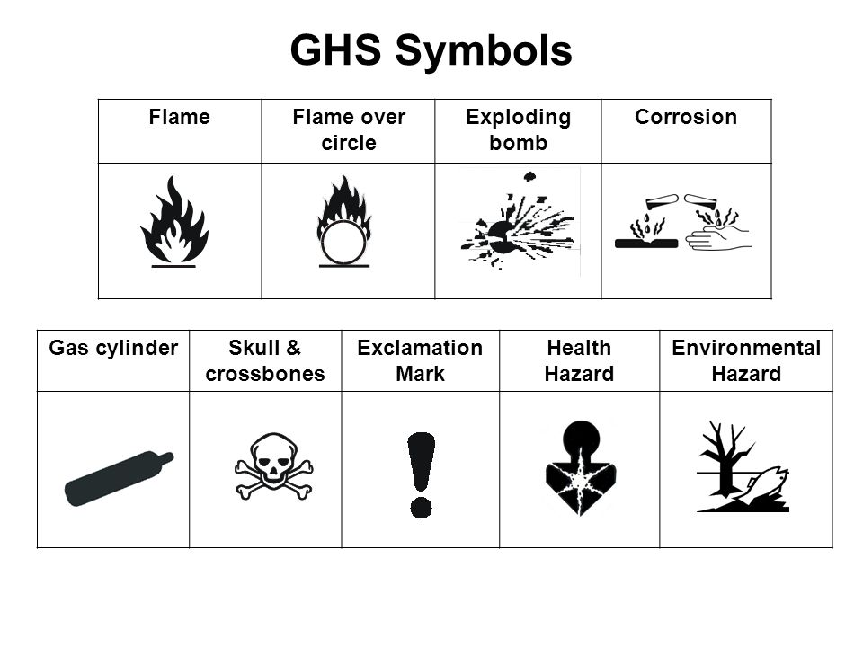GHS Symbols Flame Flame over circle Exploding bomb Corrosion