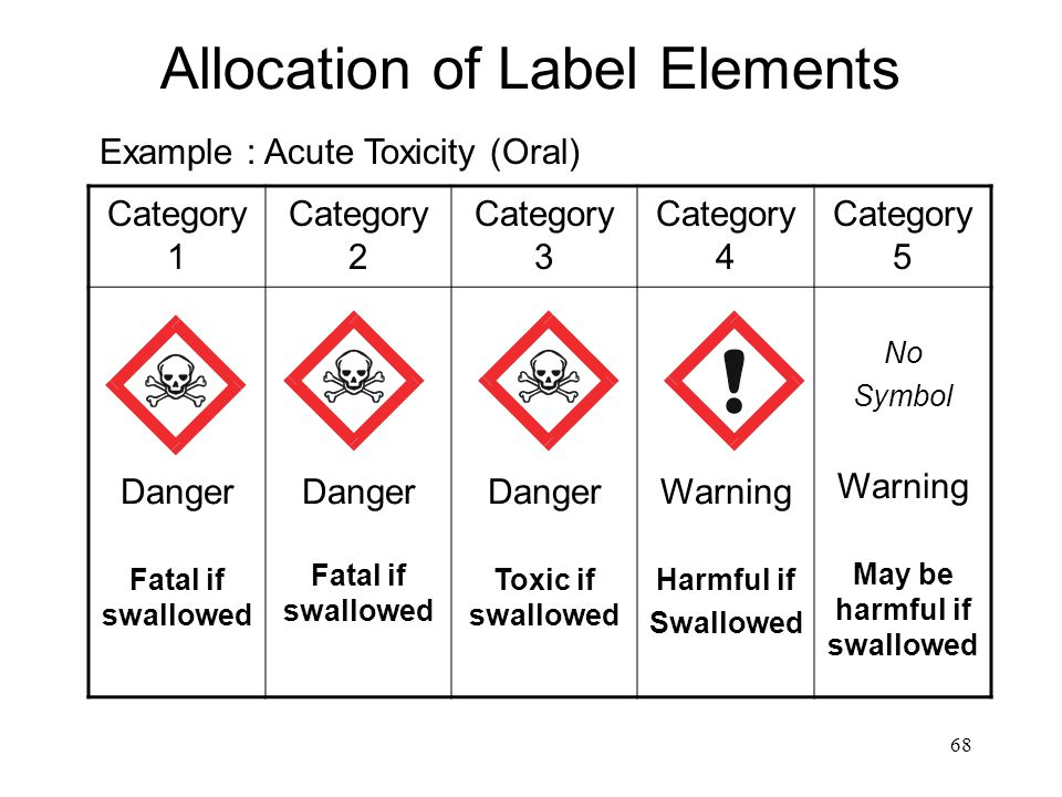 Allocation of Label Elements