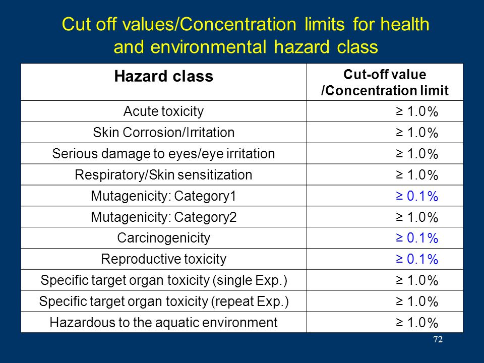 Cut-off value /Concentration limit