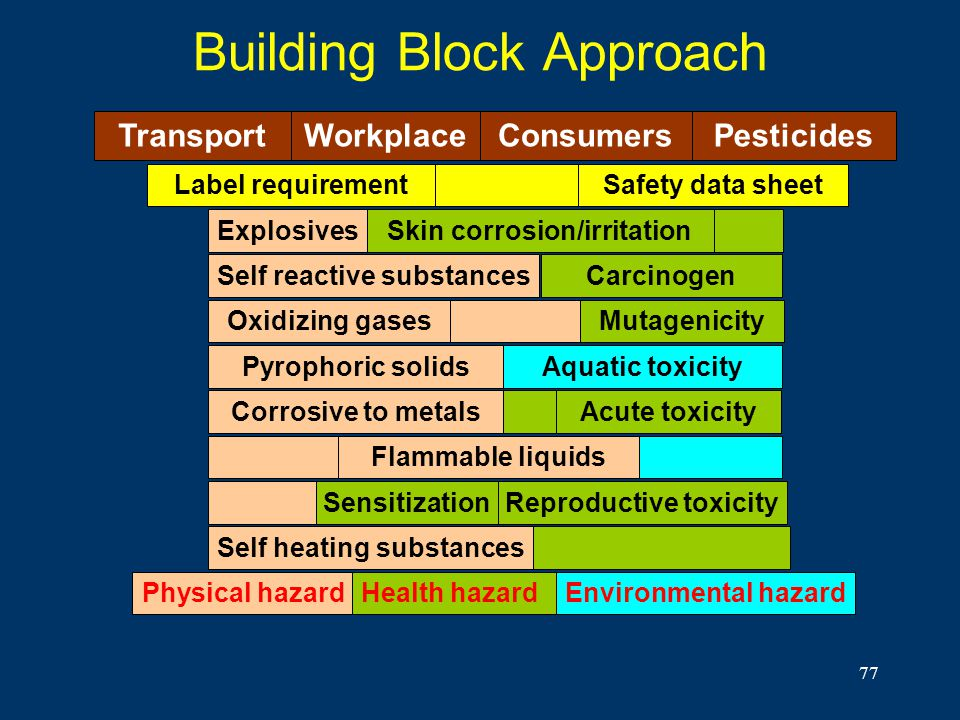 Building Block Approach
