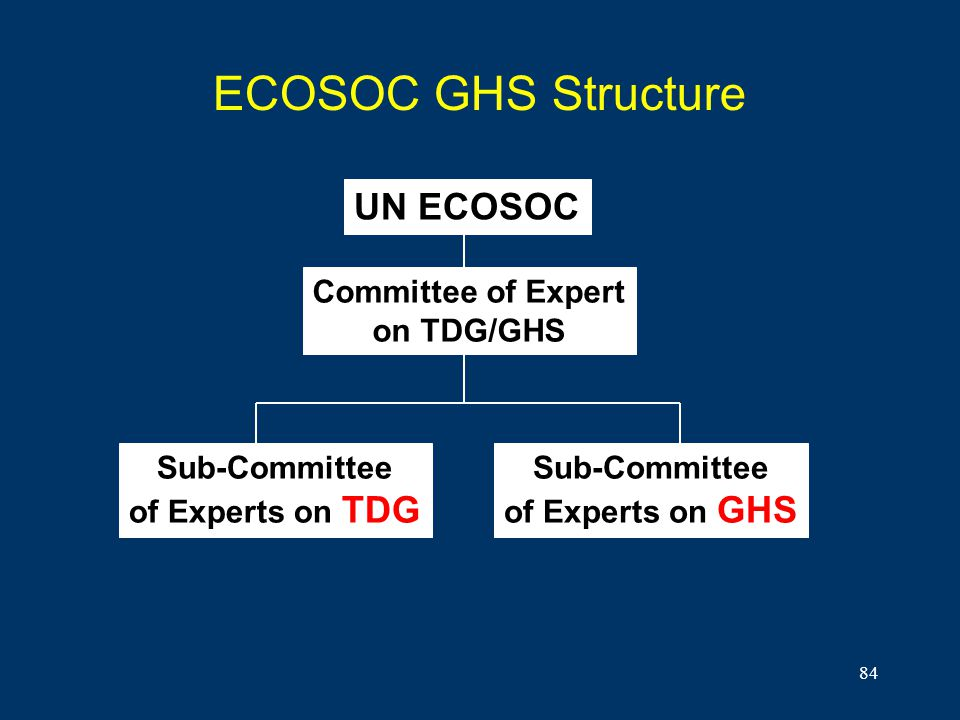ECOSOC GHS Structure UN ECOSOC Committee of Expert on TDG/GHS