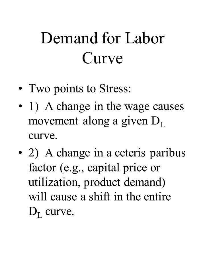 Demand for Labor Curve Two points to Stress: