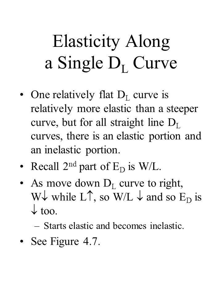 Elasticity Along a Single DL Curve