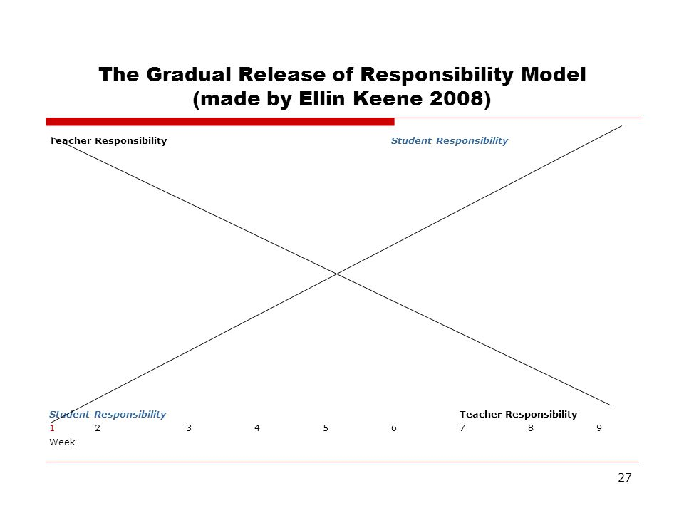 The Gradual Release of Responsibility Model (made by Ellin Keene 2008)