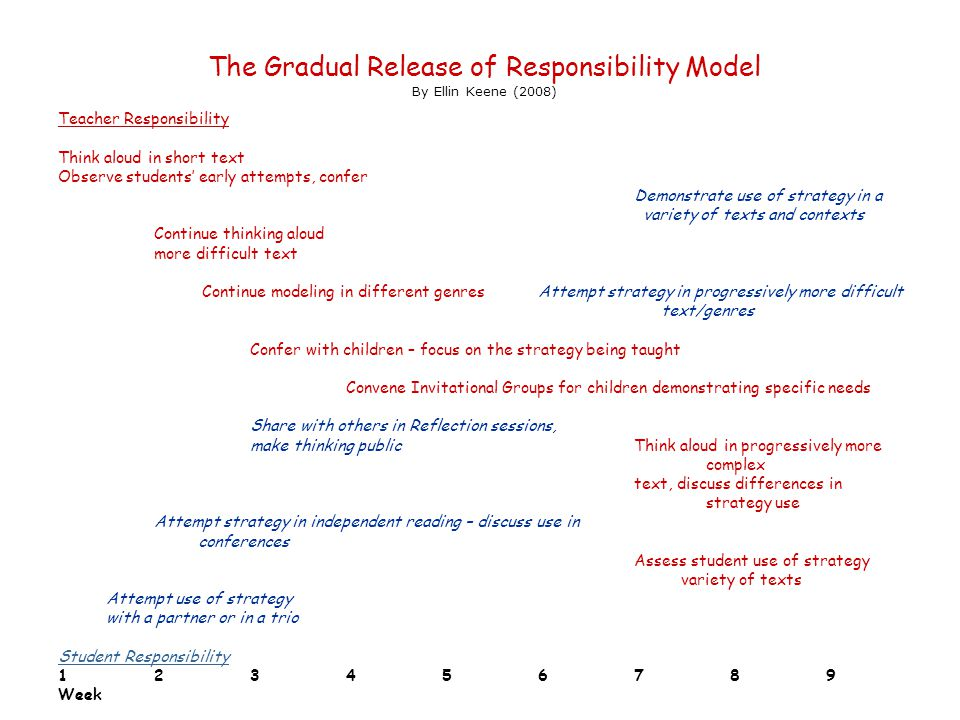 The Gradual Release of Responsibility Model By Ellin Keene (2008)