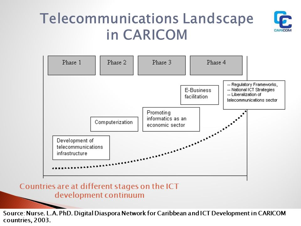 Telecommunications Landscape in CARICOM