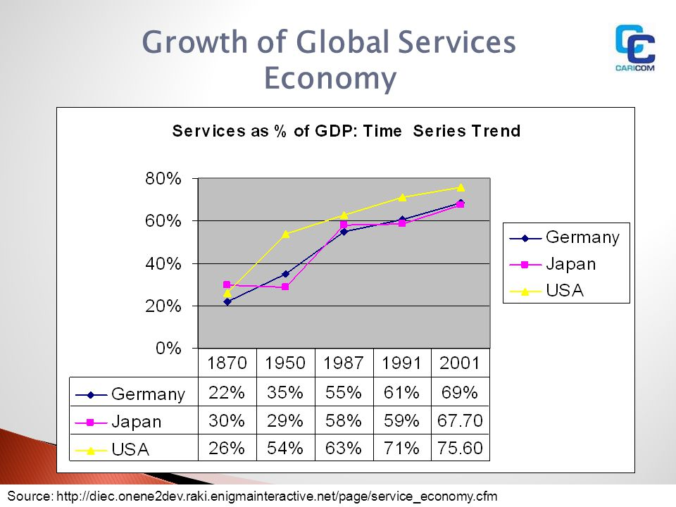 Growth of Global Services Economy
