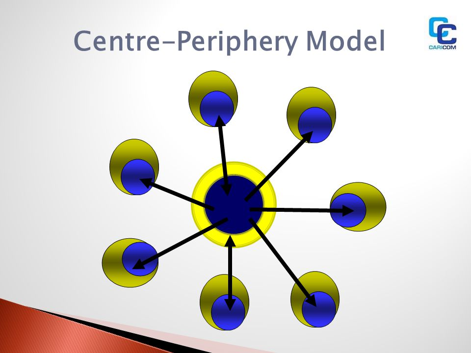 Centre-Periphery Model