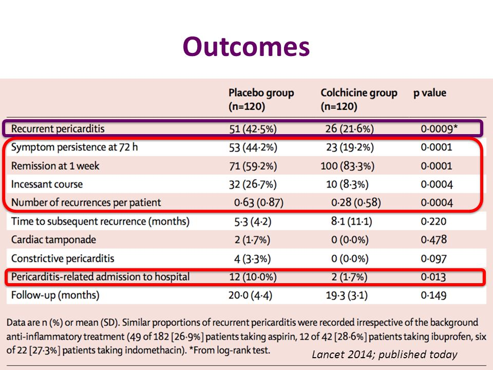 Outcomes Lancet 2014; published today