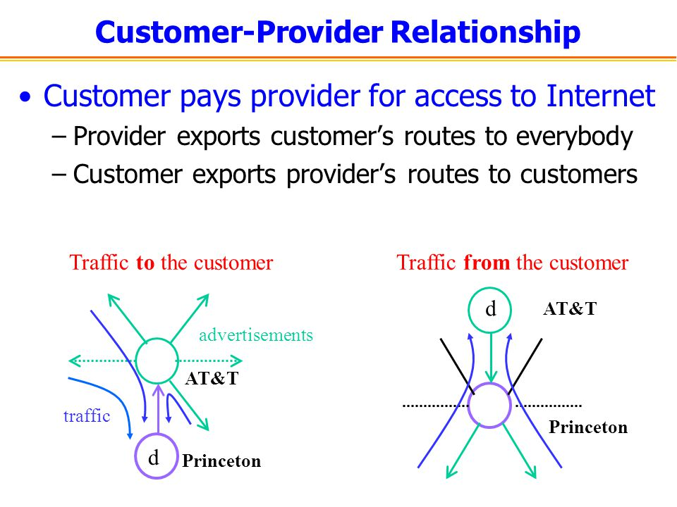 Customer-Provider Relationship