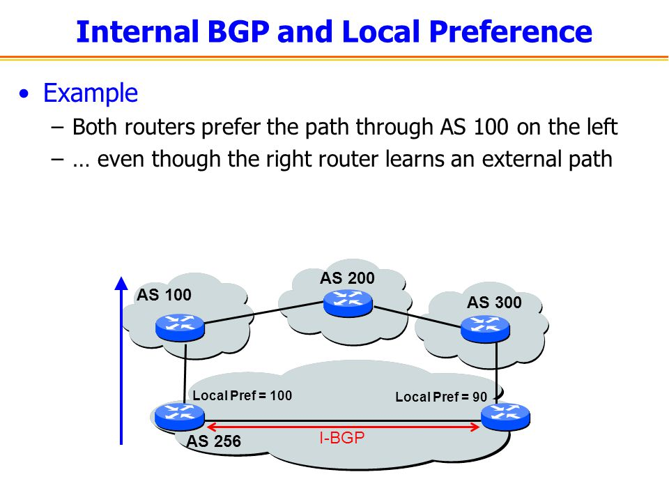 Internal BGP and Local Preference
