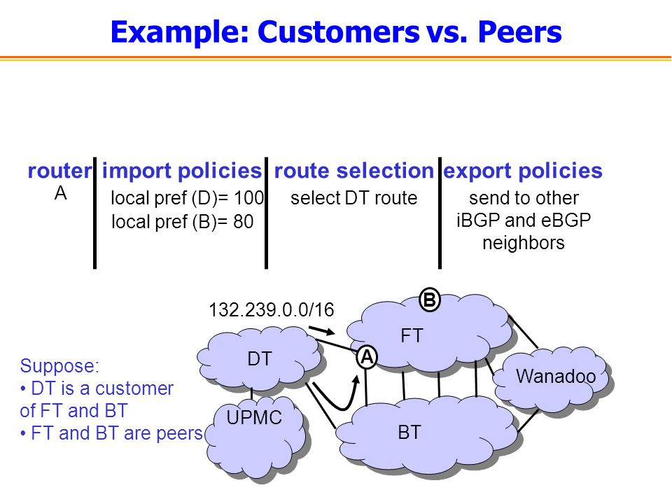 Example: Customers vs. Peers