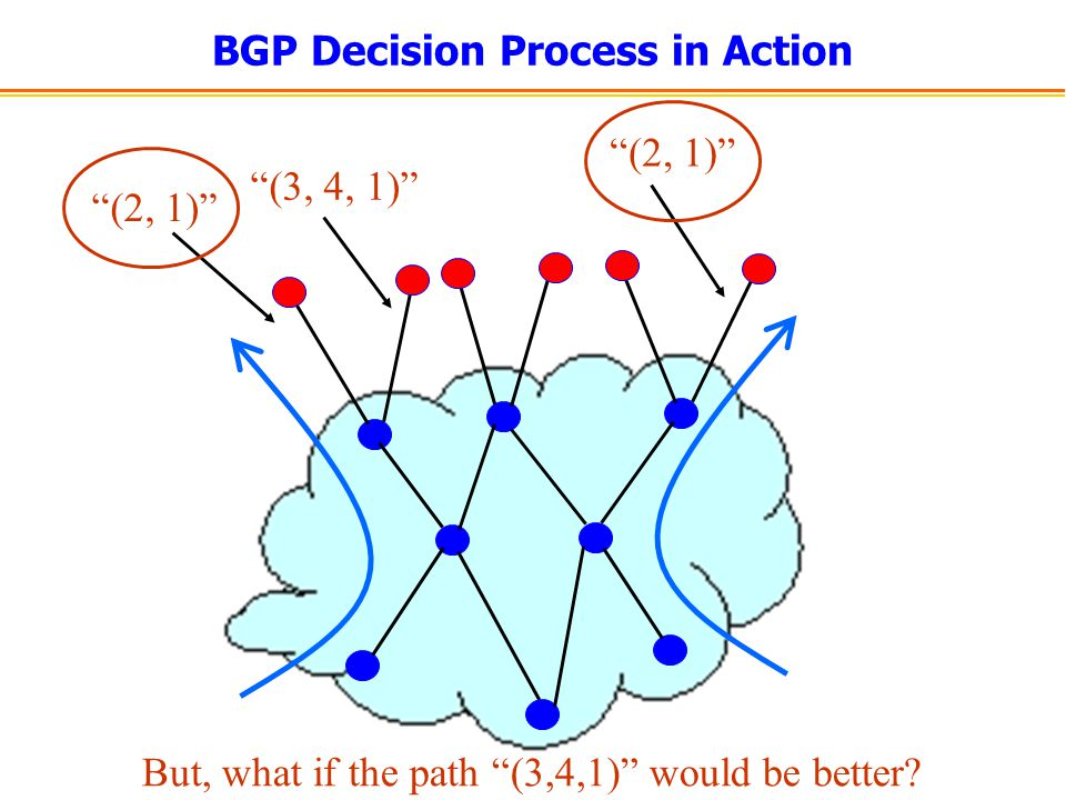 BGP Decision Process in Action