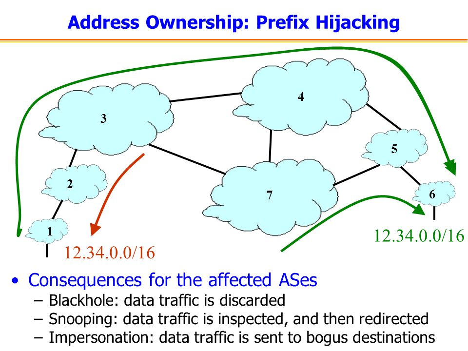Address Ownership: Prefix Hijacking