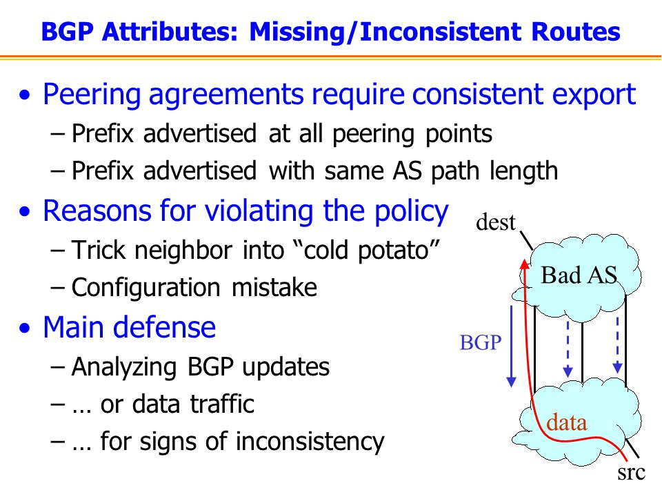 BGP Attributes: Missing/Inconsistent Routes