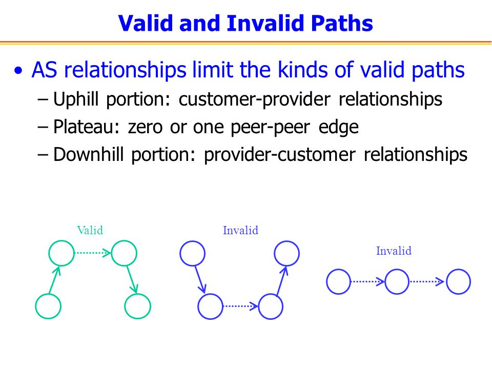 Valid and Invalid Paths