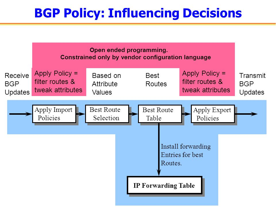 BGP Policy: Influencing Decisions