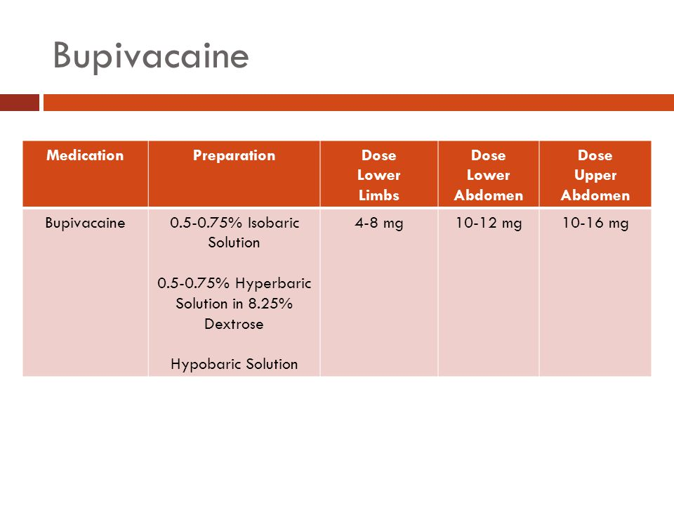 Bupivacaine Medication Preparation Dose Lower Limbs Lower Abdomen