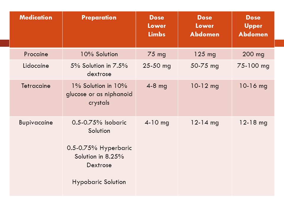 Summary Medication Preparation Dose Lower Limbs Abdomen Upper Abdomen