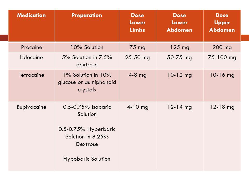 Summary Medication Preparation Dose Lower Limbs Abdomen Upper Abdomen