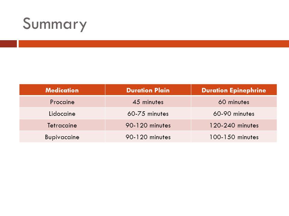 Summary Medication Duration Plain Duration Epinephrine Procaine