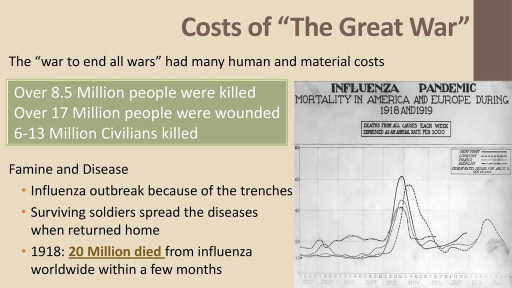 Costs of The Great War