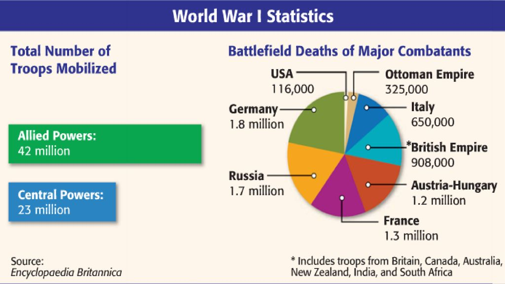 Ask students to discuss graph in small groups, what does the pie chart tell us about the human costs to the war