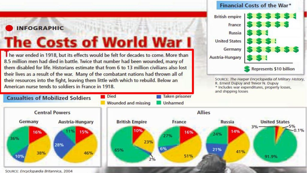 Have students read the red highlighted box and analyze the pie charts (small discussion)