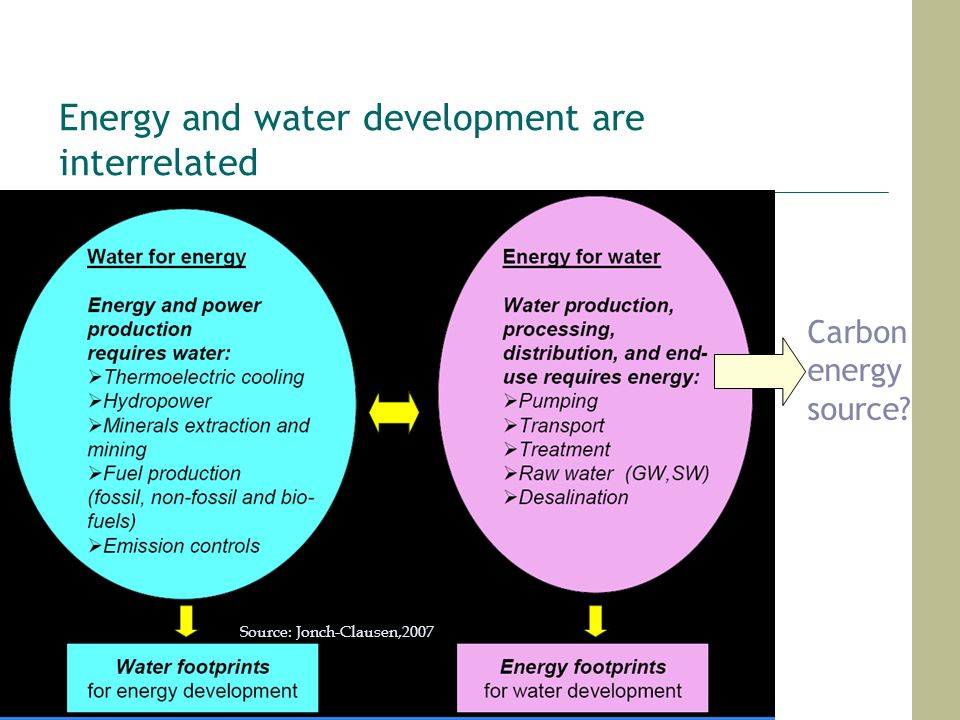 Energy and water development are interrelated