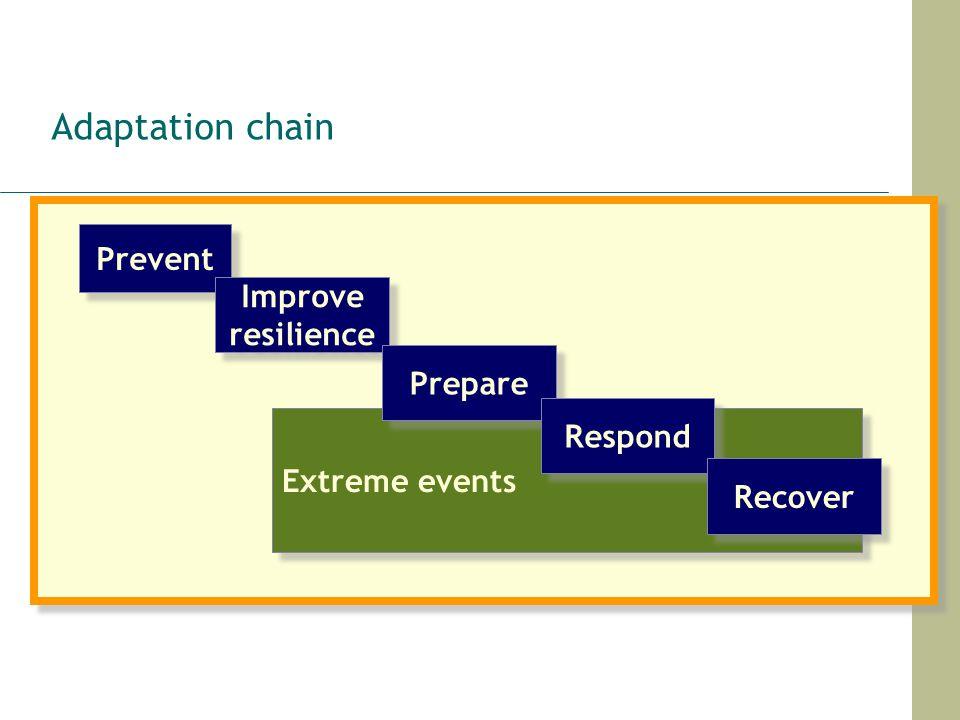 Adaptation chain Prevent Improve resilience Prepare Respond