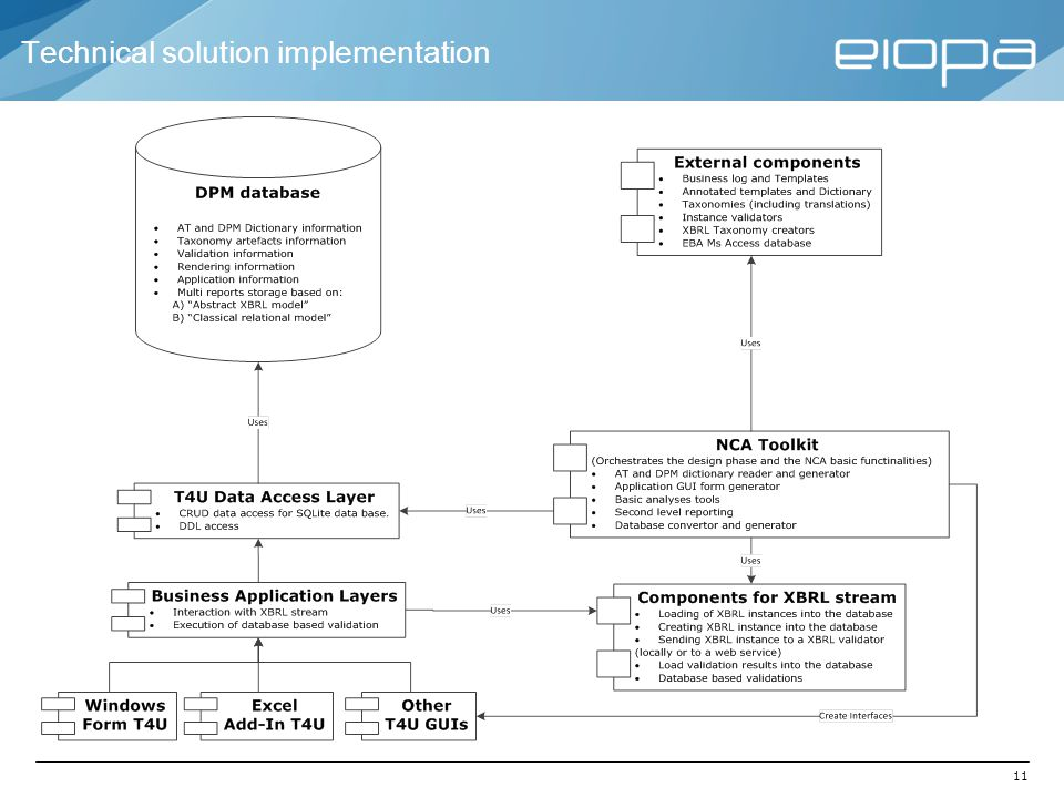 Technical solution implementation