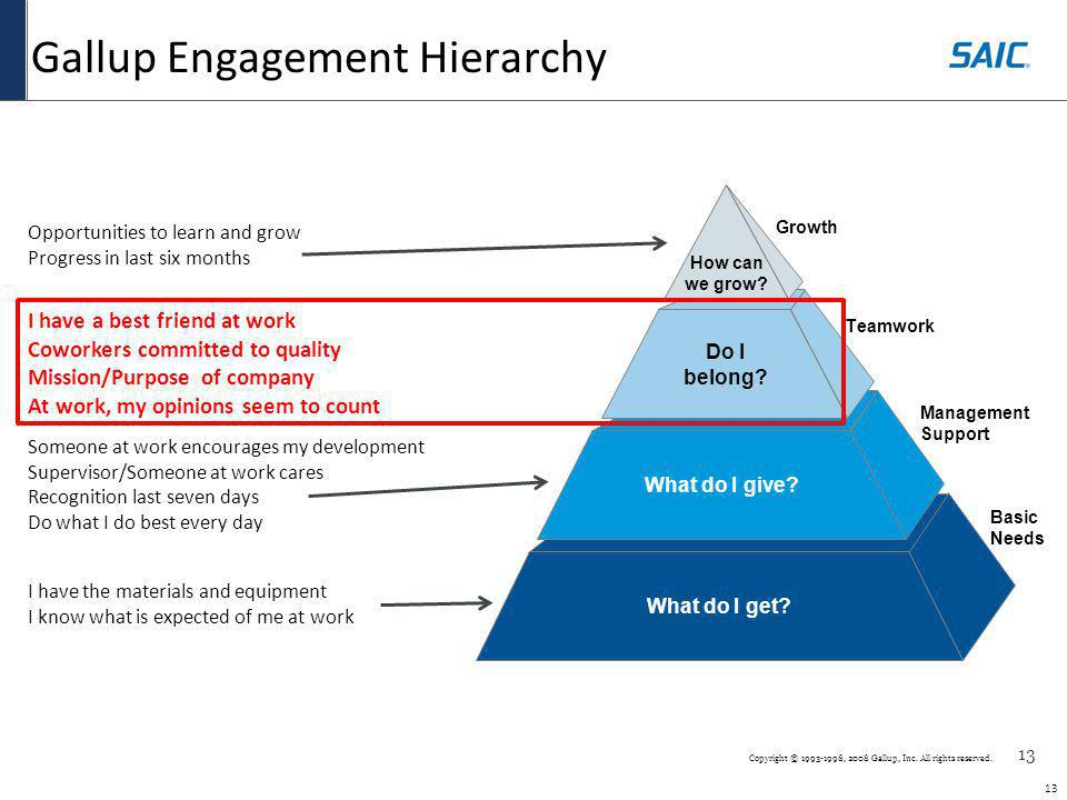 Gallup Engagement Hierarchy